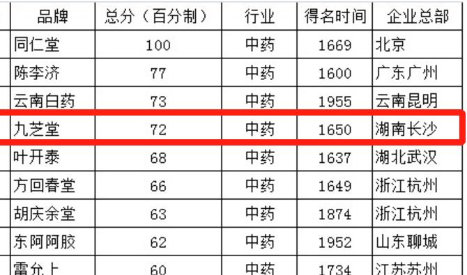 胡润研究院发布胡润中国最具历史文化底蕴品牌榜:11家中药企业上榜