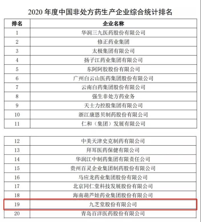 九芝堂荣登2020年度中国非处方药企业及产品榜